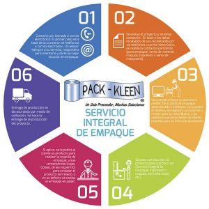 Servicio integral de empaque - Infografia